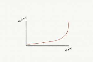 time vs wealth