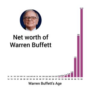 waren buffett wealth