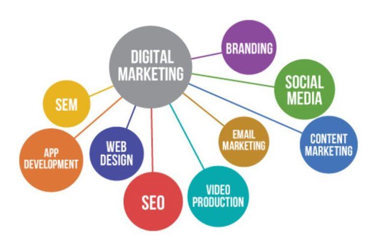 Digital marketing sector
