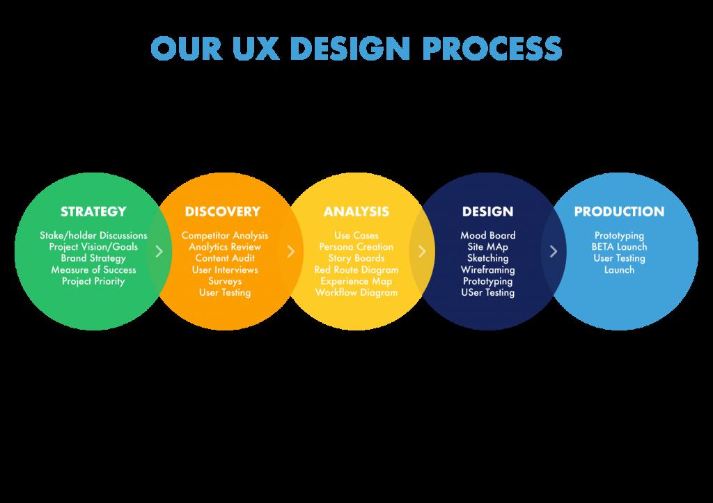 Insightin technology UX design process