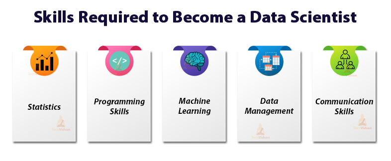 skills required to become a data scientist