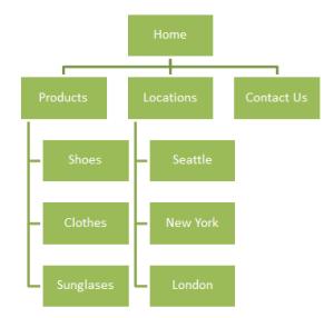 Site Navigation design