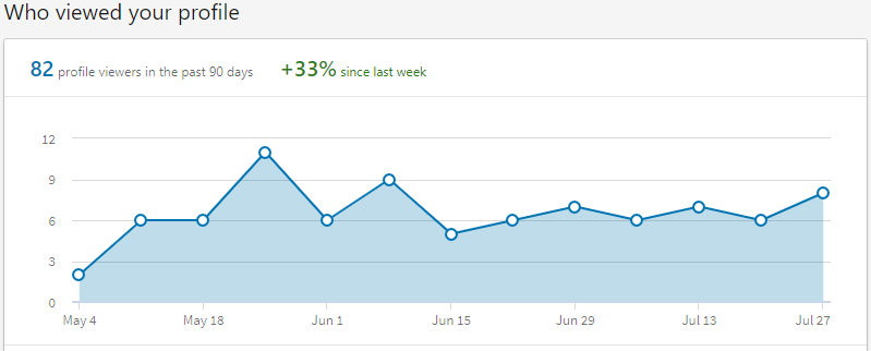 LinkedIn visibility graph